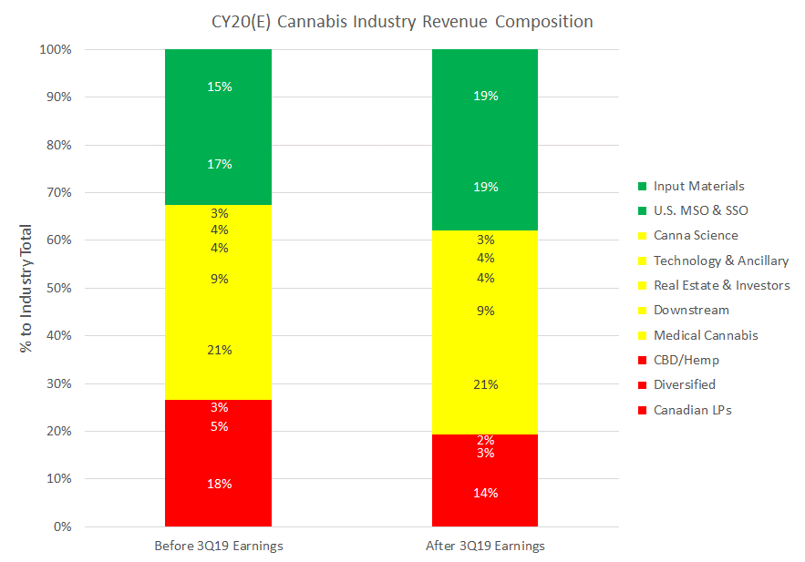 Chart 1: Revisions to CY20 Revenue Estimates Suggest That Input Materials and US MSOs & SSOs Will Win While Canadian LPs, Diversified Cannabis, and CBD/Hemp Companies Are Likely to Struggle Next Year