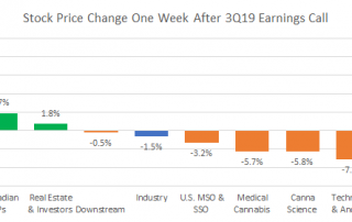 Chart 2: The Bounce Back in CBD/Hemp and Canadian LP Stocks After 3Q19 Earnings Suggests That the Worst is Factored into Stock Prices Source: Intro-Blue