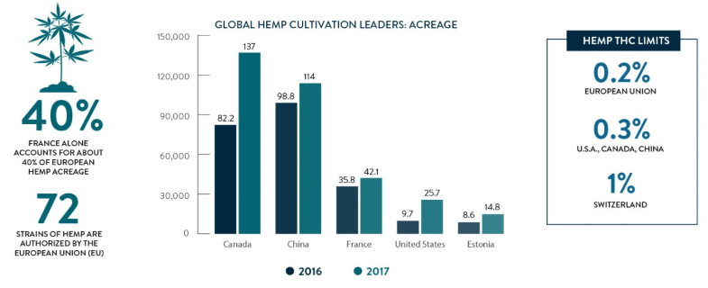 Chart 50: Global Hemp Cultivation Leaders  Source: Intro-Blue, New Frontier Data