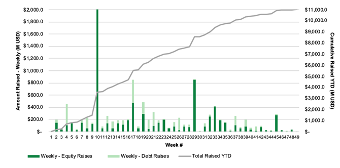 Chart 52: Cannabis Capital Raises by Week
