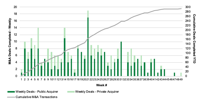 Chart 53: Cannabis M&A Activity by Week