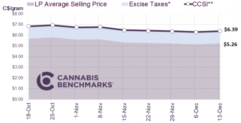 Chart 56: Canada Cannabis Spot Index  Source: Intro-Blue, Cannabis Benchmarks Price Index