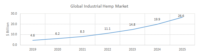 Chart 1: The Global Industrial Hemp Market Is Expected to Grow ~500% to $26.6 billion Through 2025 Source: Intro-Blue, MarketsandMarkets