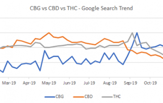 Chart 1: CBG's Health Benefits Are Driving the Surge in its Popularity vs. Other Cannabinoids Like THC and CBD Source: Intro-Blue, Google Trends