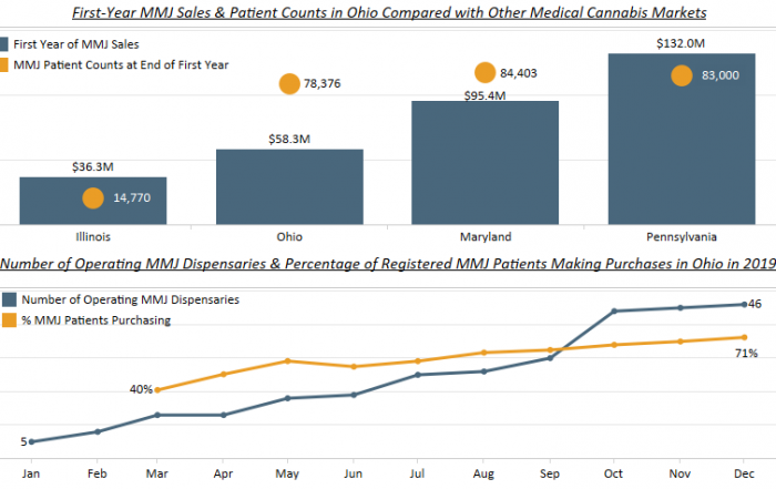 Chart 2: Ohio's Medical Marijuana Program – Overview of First Year of Sales Source: Intro-Blue, Marijuana Business Daily, Ohio Medical Marijuana Control Program