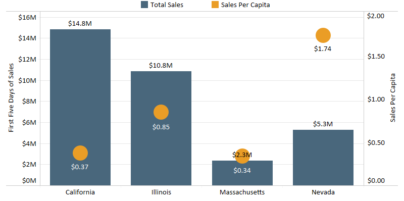Chart 8: First Five Days of Adult-Use Cannabis Sales in Illinois: Comparison with Other Recreational Markets Source: Intro-Blue, Marijuana Business Daily