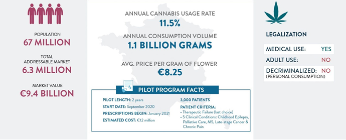 Chart 9: Medical Cannabis in France Source: Intro-Blue, New Frontier Data