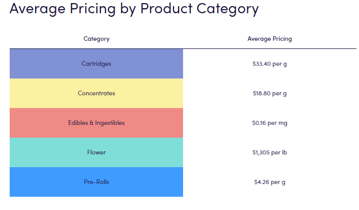 Chart 10: Wholesale Cannabis Pricing Guide 2019 Source: Intro-Blue, Leafly