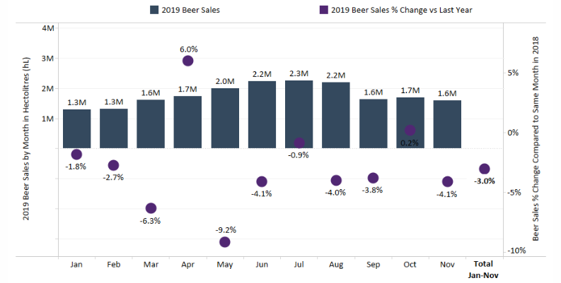 Chart 10: 2019 Beer Sales by Month in Canada: Comparison to 2018 Sales Source: Intro-Blue, Marijuana Business Daily