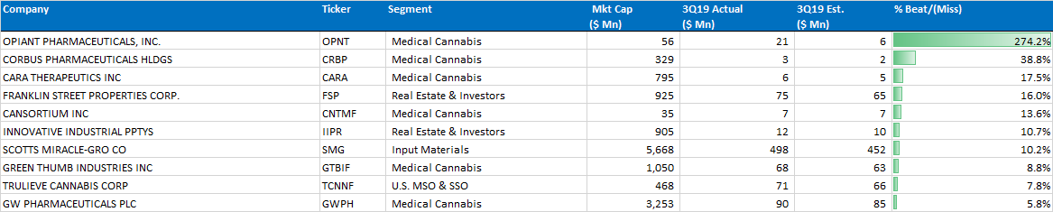 Chart 10: Top 10 3Q19 Beats — Dominated by Medical Cannabis Firms Source: Intro-Blue