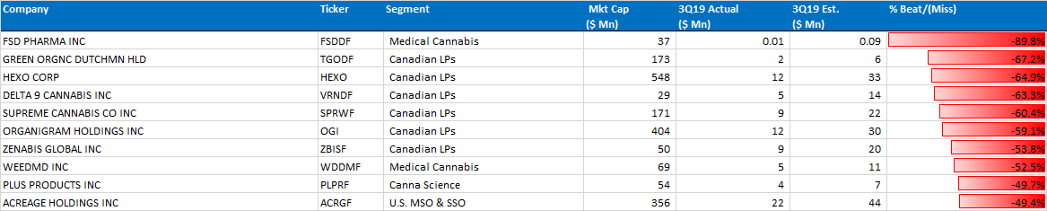 Chart 11: Top 10 3Q19 Misses — Dominated by Canadian LPs Source: Intro-Blue