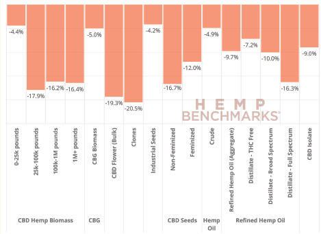 Chart 12: Month-on-Month % Price Change Source: Intro-Blue, Hemp Benchmarks