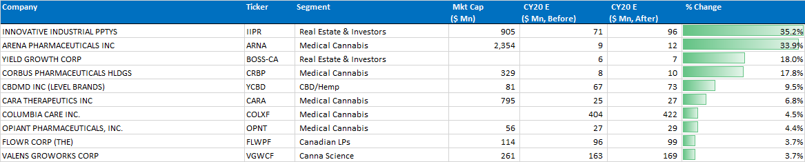 Chart 12: Top 10 CY20 Positive Revisions — Led by Medical Cannabis and Real Estate & Investors Source: Intro-Blue