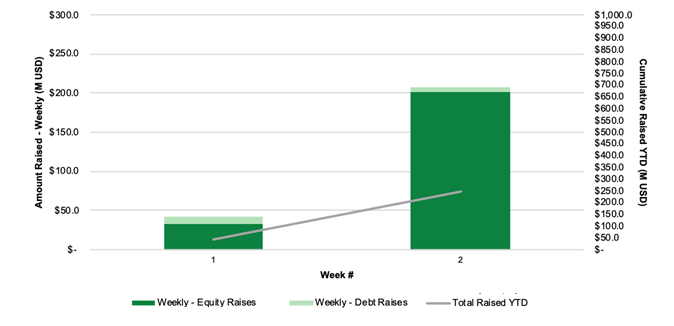 Chart 12: Cannabis Capital Raises by Week (2020) Source: Intro-Blue, Viridian Capital Advisors