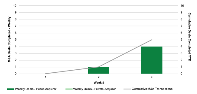 Chart 13: Cannabis M&A Activity by Week (2020) Source: Intro-Blue, Viridian Capital Advisors