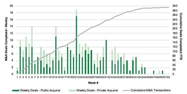 Chart 19: Cannabis M&A Activity by Week (2019) Source: Intro-Blue, Viridian Capital Advisors