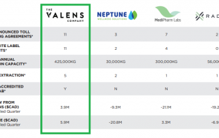 Chart 1: Valens Stands Tall Among Peers in The Cannabis Extraction Market Source: Intro-Blue, Valens' January 2020 Investor Presentation
