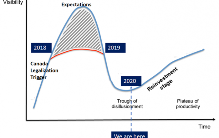 Chart 1: The Cannabis Investment and Funding Hype Cycle Source: Intro-Blue