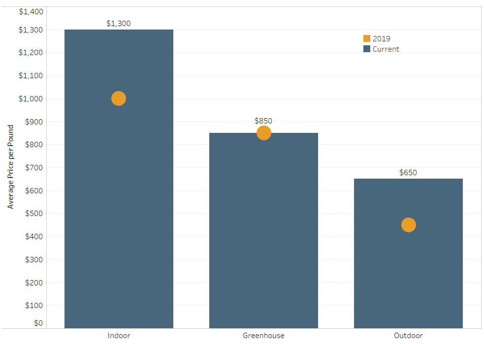 Chart 2: Wholesale Cannabis Prices in Colorado Source: Intro-Blue, Marijuana Business Daily