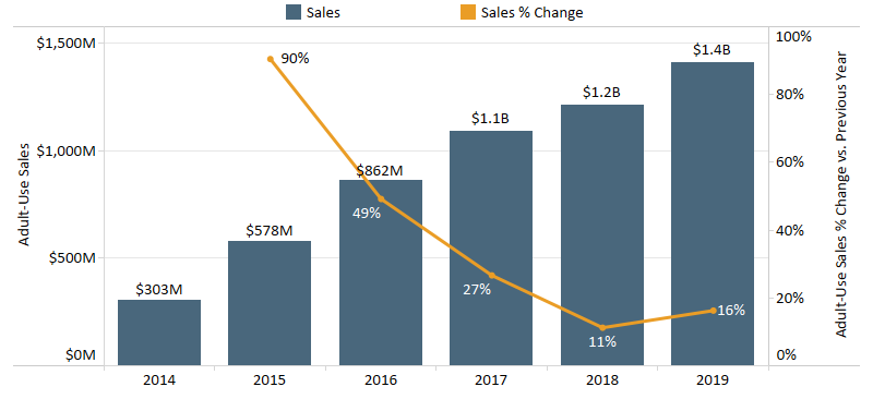 Chart 3: Colorado Adult-Use Cannabis Sales by Year Source: Intro-Blue, Marijuana Business Daily, Colorado Department of Revenue