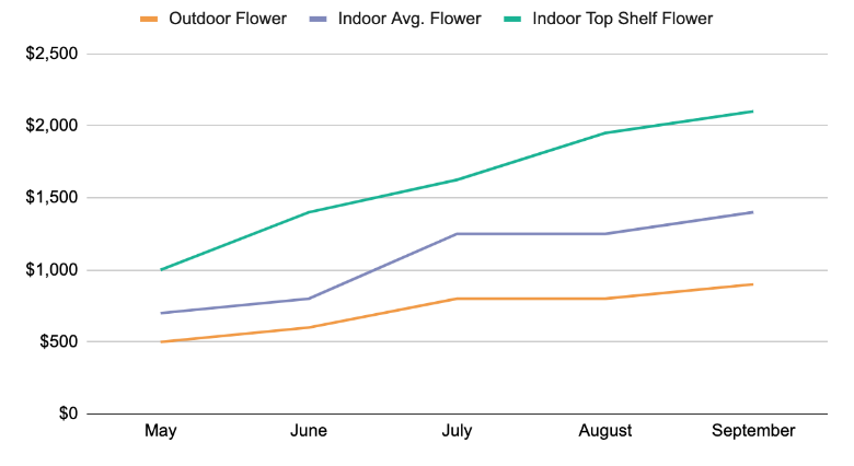 Chart 4: Average Flower Prices /lb. – 6/2019 to 9/2019 Source: Intro-Blue, Green Entrepreneur