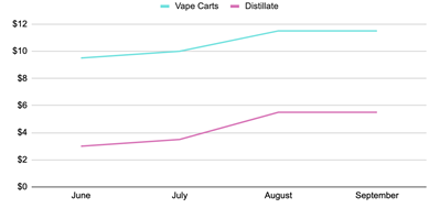 Chart 5: Average Vape Cart and Distillate Prices /lb. – 6/2019 to 9/2019 Source: Intro-Blue, Green Entrepreneur