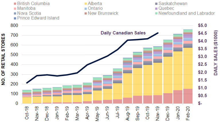 Chart 6: Number of Canadian Cannabis Stores and Reported Sales Source: Intro-Blue, Cannabis Benchmarks