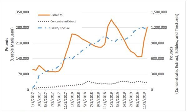 Chart 5: Quantity in Inventory by Product and Month – OR Source: Intro-Blue, Willamette Week