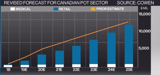 Chart 7: Lowered Expectations for the Canadian Cannabis Sector Source: Intro-Blue, Cowen & Co., BNN Bloomberg