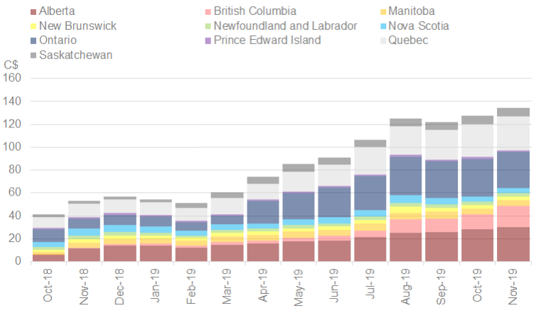 Chart 9: Retail Cannabis Sales by Province Source: Intro-Blue, Cannabis Benchmarks