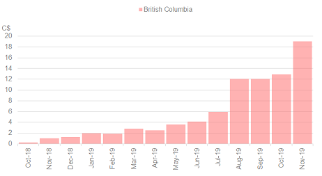 Chart 10: Retail Cannabis Sales – British Columbia Source: Intro-Blue, Cannabis Benchmarks