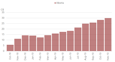Chart 11: Retail Cannabis Sales – Alberta Source: Intro-Blue, Cannabis Benchmarks
