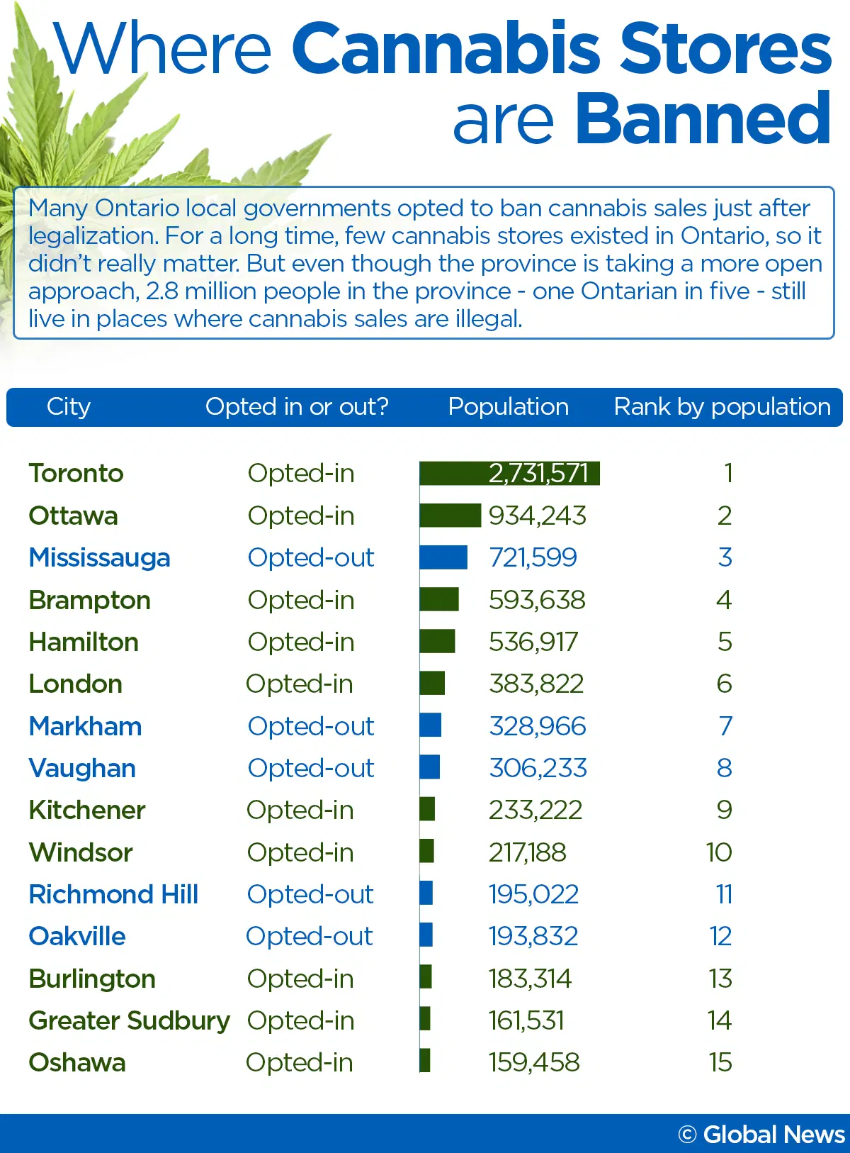 Chart 11: Wholesale Cannabis Stores Are Banned Source: Intro-Blue, Global News