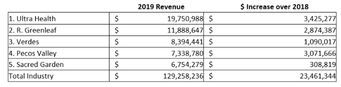 Chart 13: Providers in New Mexico with Comparable Sales in 2018 and 2019 Source: Intro-Blue, Cannabis Business Times