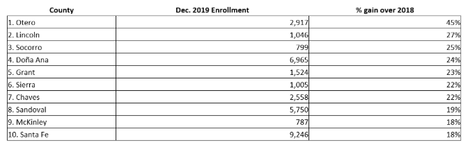 Chart 14: Fastest Growing Counties in New Mexico With At Least 500 Cardholders in 2019 Source: Intro-Blue, Cannabis Business Times