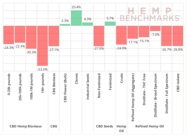 Chart 15: Month-on-Month % Price Change in January 2020 Source: Intro-Blue, Hemp Benchmarks