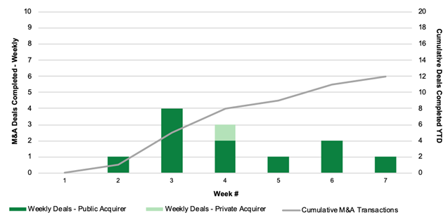 Chart 14: Cannabis M&A Activity by Week (2020) Source: Intro-Blue, Viridian Capital Advisors