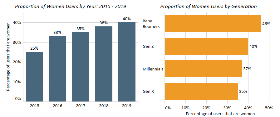 Chart 19: Women's Use of Cannabis Home Delivery Service Source: Intro-Blue, Marijuana Business Daily, Eaze