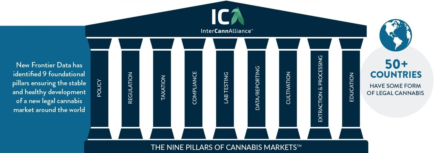 Chart 20: The Foundational Pillars of Cannabis Markets Source: Intro-Blue, New Frontier Data
