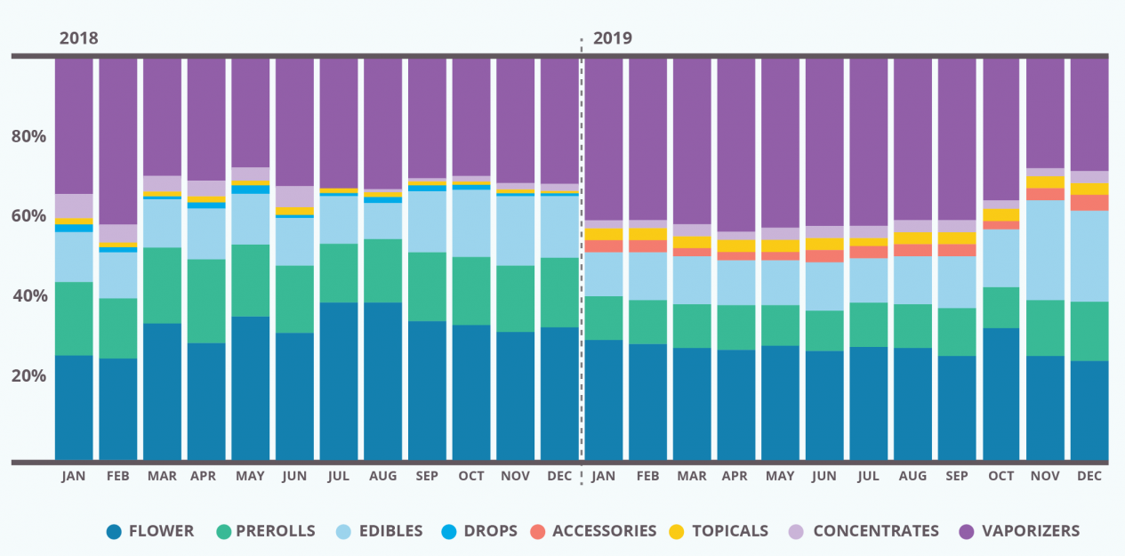 Chart 21: Cannabis Sales Trends in California by Product Category – 2018 vs. 2019 Source: Intro-Blue, Eaze