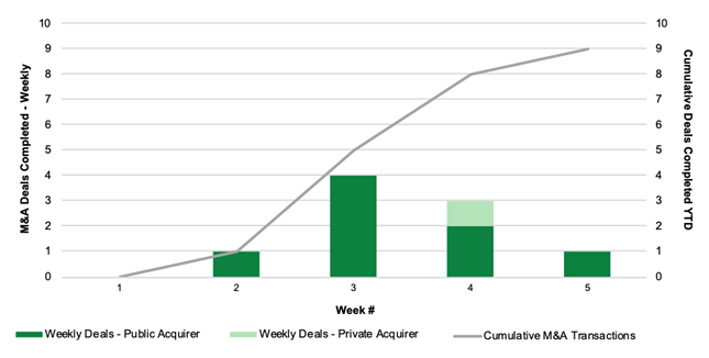 Chart 24: Cannabis M&A Activity by Week (2020) Source: Intro-Blue, Viridian Capital Advisors