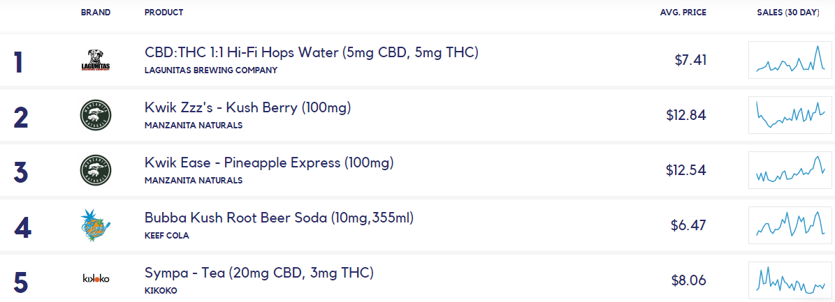 Chart 31: Best-Selling Beverage Brands and Products in California Source: Intro-Blue, Headset