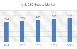 Chart 1: The U.S. CBD Beauty Market Is Expected to Top $1 Billion in Sales by 2025 Source: Intro-Blue, Prohibition Partners
