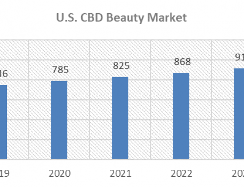 The Stash, Volume 35: Big Brands Key Contenders for the Billion-Dolllar CBD Beauty Opportunity