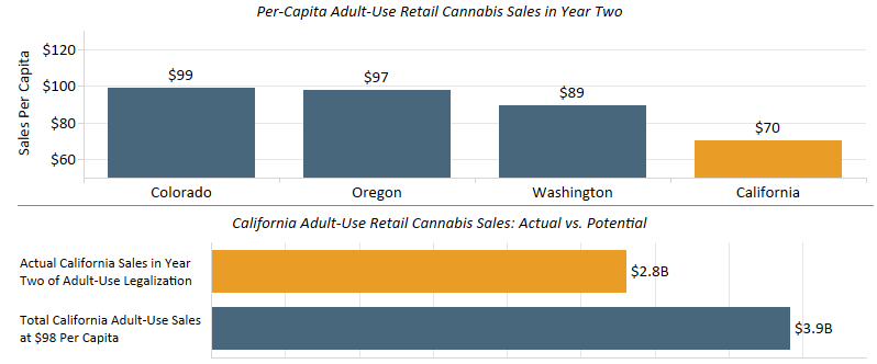 Chart 2: Comparison of Adult-Use Cannabis Sales Through Licensed Retailers in Year Two by State Source: Intro-Blue, Marijuana Business Daily, Headset, U.S. Census Bureau