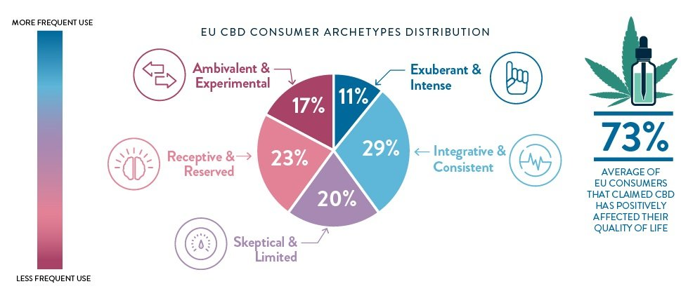 Chart 9: EU CBD Consumer Archetypes Distribution Source: Intro-Blue, New Frontier Data