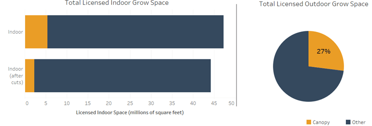 Chart 10: Impact of Canopy Growth's Announced Cuts on Canada's Cannabis Grow Capacity Source: Intro-Blue, Marijuana Business Daily