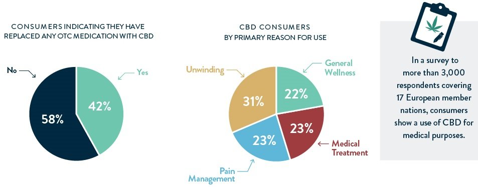 Chart 11: EU Consumers Demonstrate Use of CBD For Medical Purposes Source: Intro-Blue, New Frontier Data