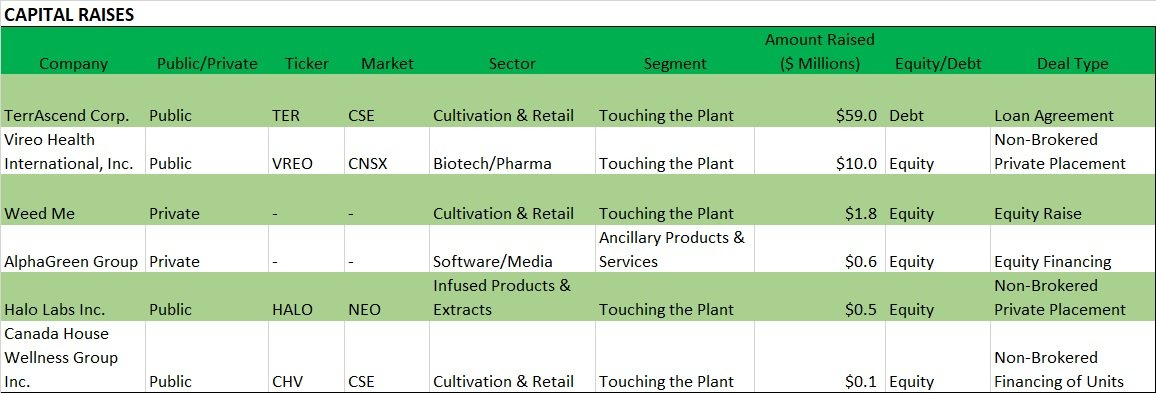 Chart 12: Weekly Summary (March 9 – March 13, 2020)  Source: Intro-Blue, Viridian Capital Advisors