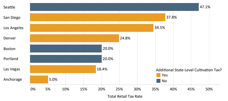 Chart 12: Adult-Use Cannabis Retail Tax Rates in U.S. Cities Source: Intro-Blue, Marijuana Business Daily